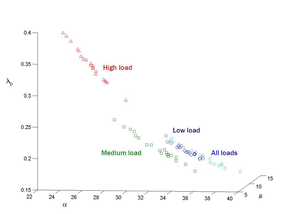 p Low load All loadsMedium load High load