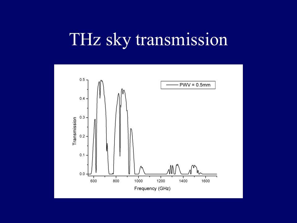 THz sky transmission