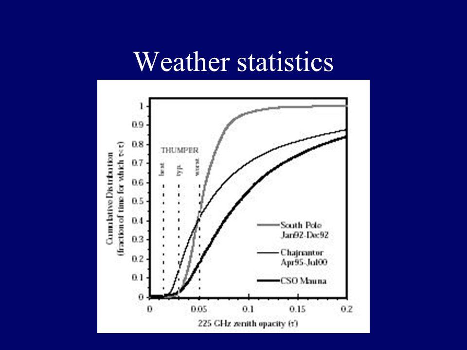 Weather statistics