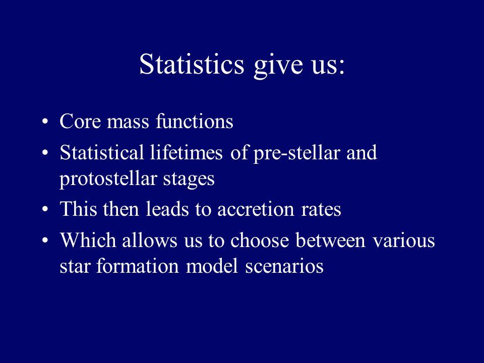 SEDs of protostars & prestellar cores