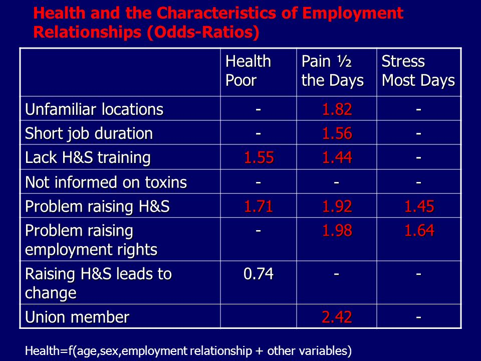 Health Poor Pain ½ the Days Stress Most Days Unfamiliar locations Short job duration Lack H&S training Not informed on toxins --- Problem raising H&S Problem raising employment rights Raising H&S leads to change Union member Health and the Characteristics of Employment Relationships (Odds-Ratios) Health=f(age,sex,employment relationship + other variables)