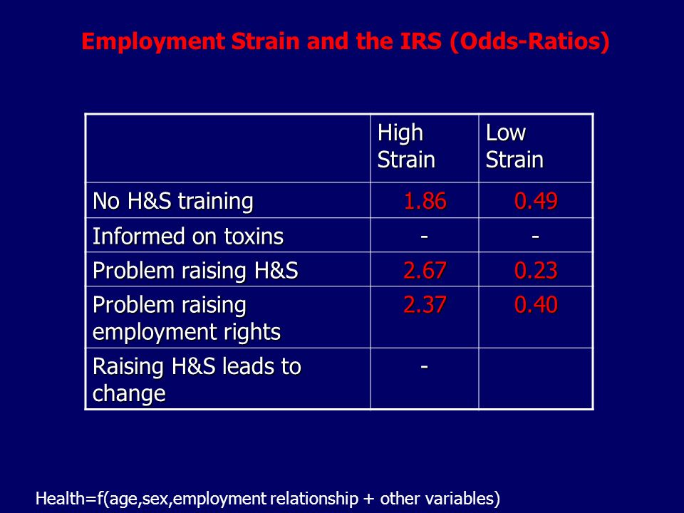 High Strain Low Strain No H&S training Informed on toxins -- Problem raising H&S Problem raising employment rights Raising H&S leads to change - Employment Strain and the IRS (Odds-Ratios) Health=f(age,sex,employment relationship + other variables)