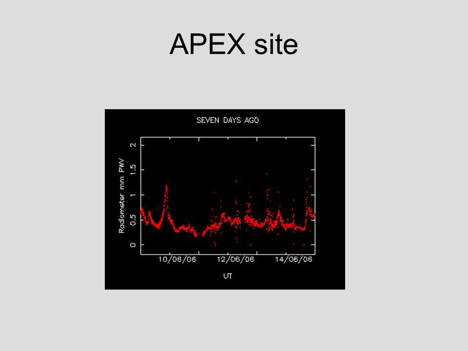APEX site