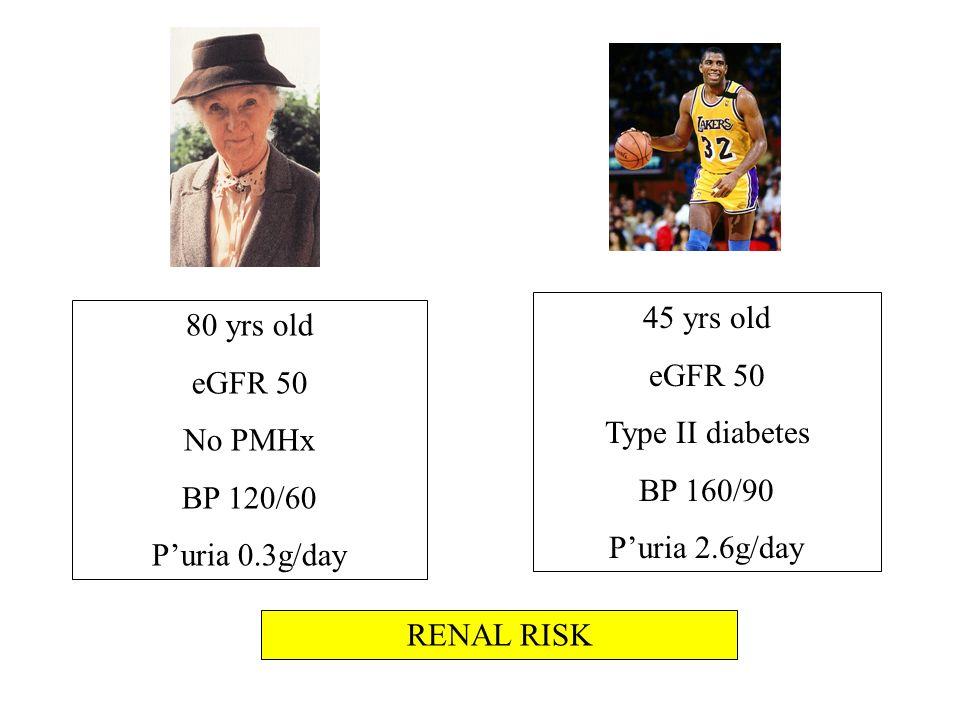 80 yrs old eGFR 50 No PMHx BP 120/60 Puria 0.3g/day 45 yrs old eGFR 50 Type II diabetes BP 160/90 Puria 2.6g/day RENAL RISK