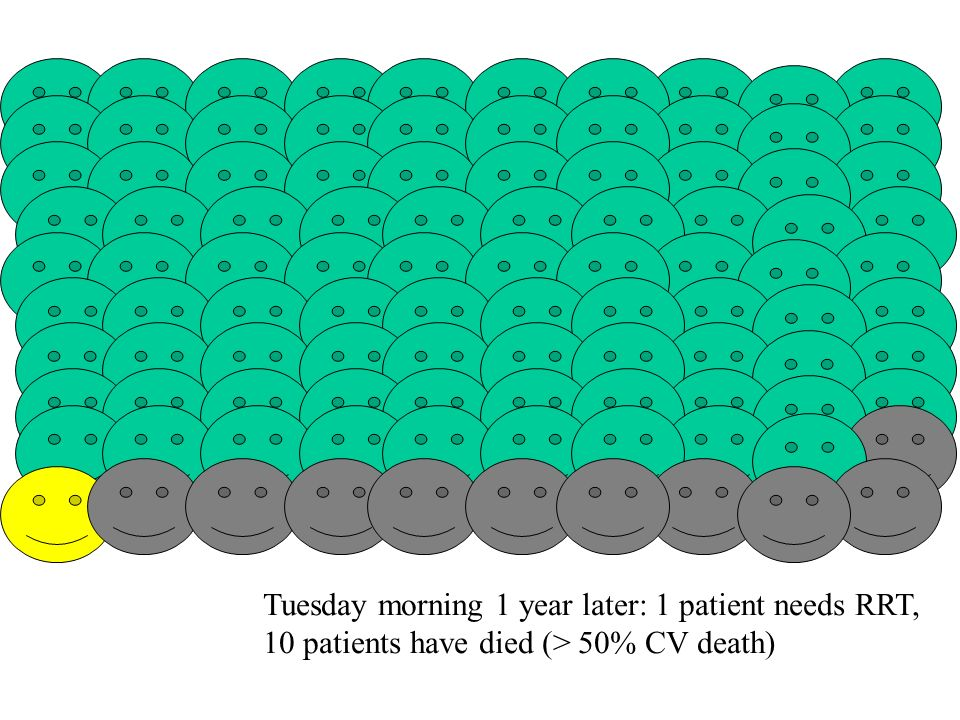 Tuesday morning 1 year later: 1 patient needs RRT, 10 patients have died (> 50% CV death)