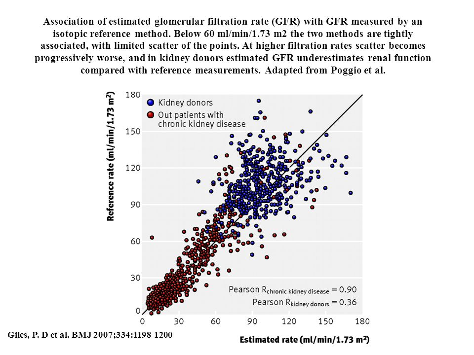 Association of estimated glomerular filtration rate (GFR) with GFR measured by an isotopic reference method. Below 60 ml/min/1.73 m2 the two methods a