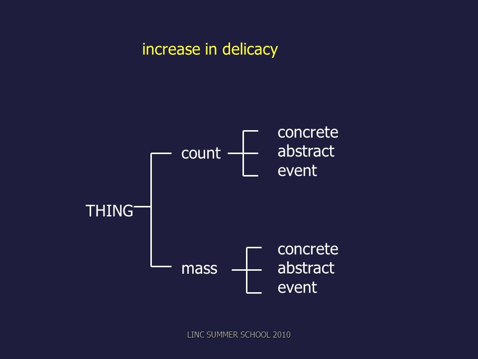 count THING mass increase in delicacy concrete abstract event concrete abstract event LINC SUMMER SCHOOL 2010