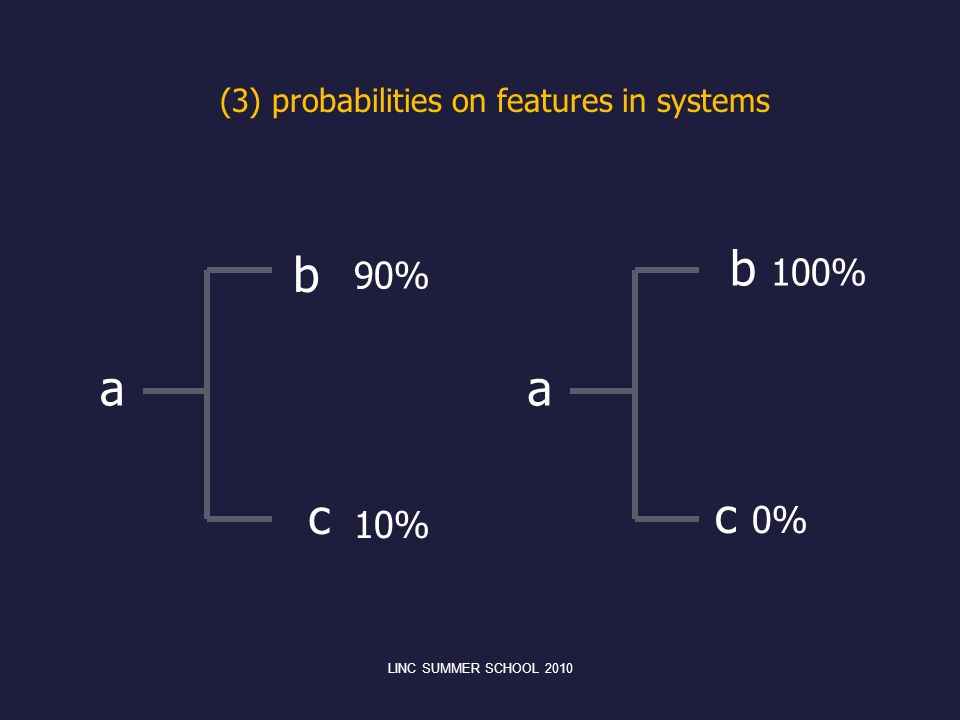 (3) probabilities on features in systems a b c a b 100% c 0% LINC SUMMER SCHOOL 2010 90% 10%