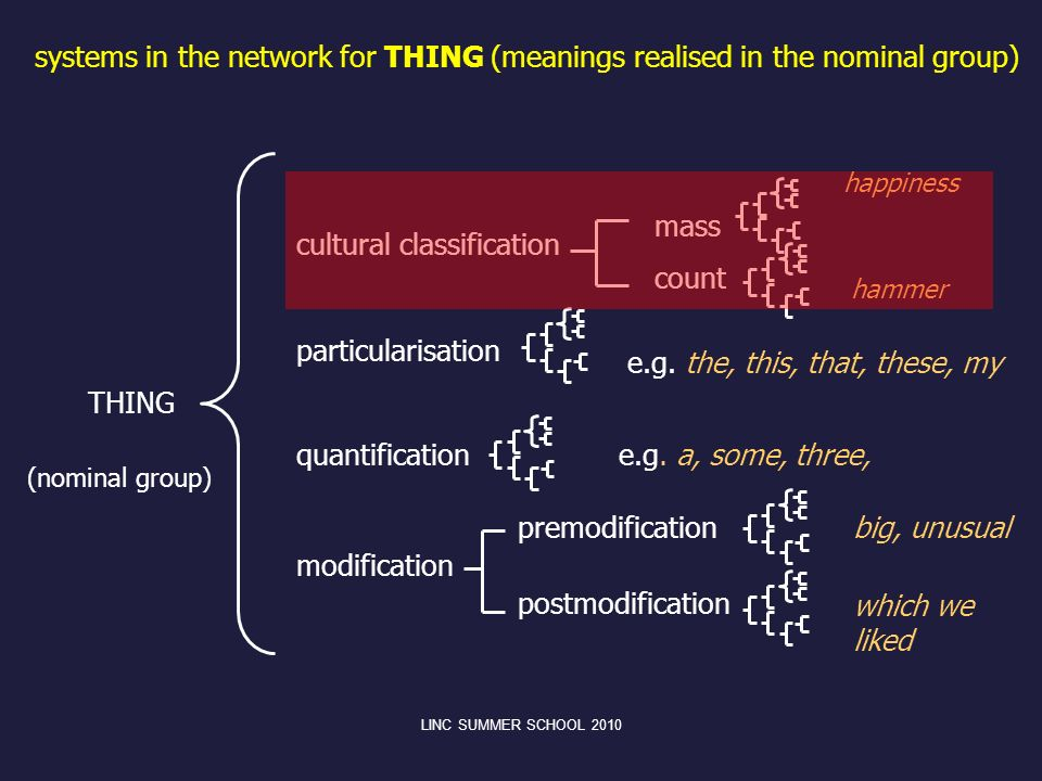 cultural classification particularisation THING quantification premodification modification postmodification mass count happiness hammer e.g.