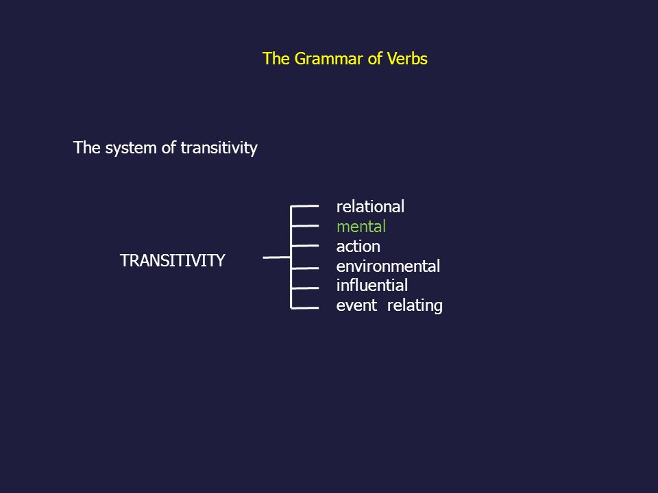 The Grammar of Verbs The system of transitivity relational mental action environmental influential event relating TRANSITIVITY
