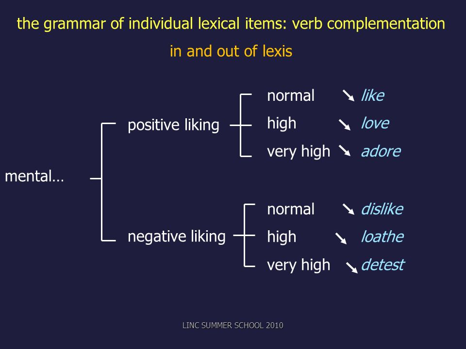 positive liking negative liking normal like highlove very highadore normaldislike highloathe very highdetest mental… the grammar of individual lexical items: verb complementation in and out of lexis LINC SUMMER SCHOOL 2010