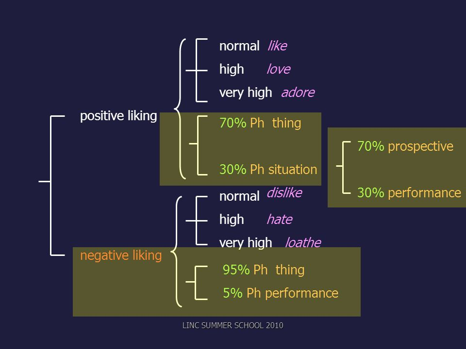 positive liking negative liking normal like highlove very high adore normal highhate very high loathe 70% Ph thing 70% prospective 30% Ph situation dislike 30% performance 95% Ph thing 5% Ph performance LINC SUMMER SCHOOL 2010