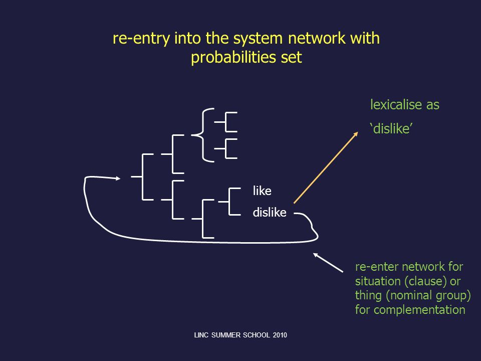 like dislike lexicalise as dislike re-enter network for situation (clause) or thing (nominal group) for complementation re-entry into the system netwo
