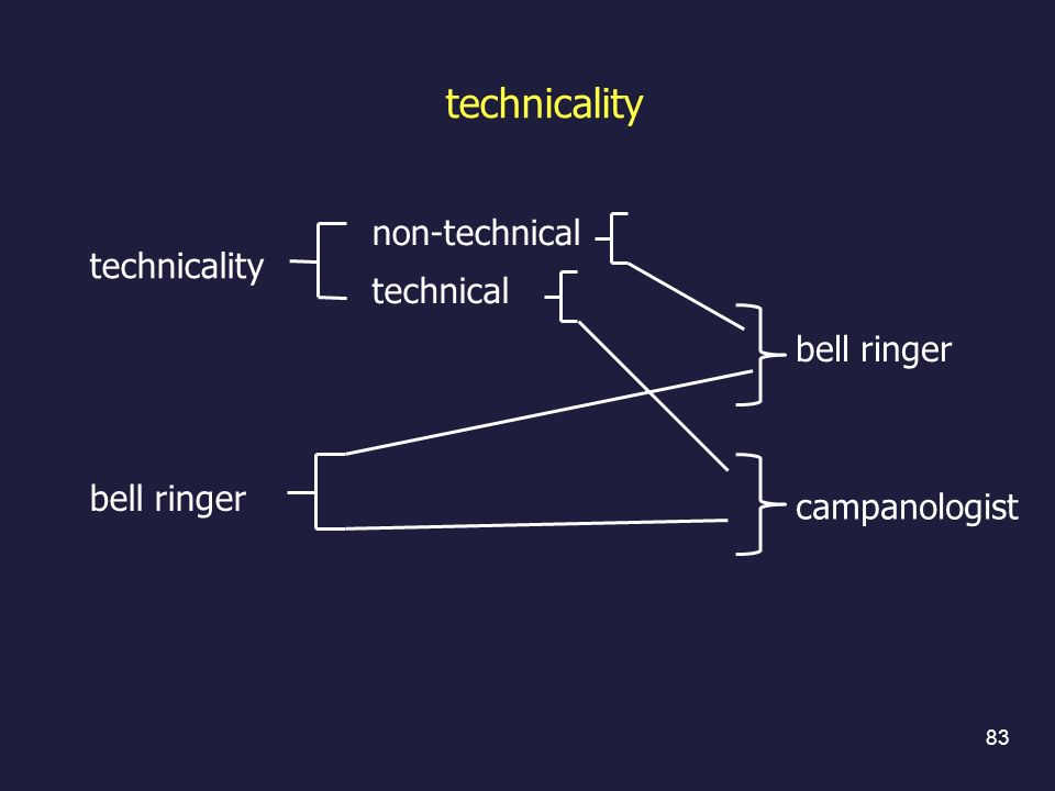 technicality technical bell ringer non-technical 83 technicality bell ringer campanologist