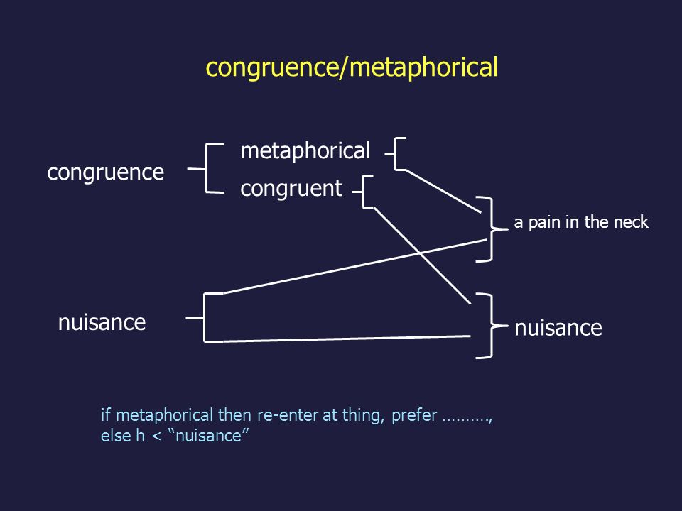 congruence/metaphorical congruent a pain in the neck metaphorical congruence nuisance if metaphorical then re-enter at thing, prefer ………., else h < nu