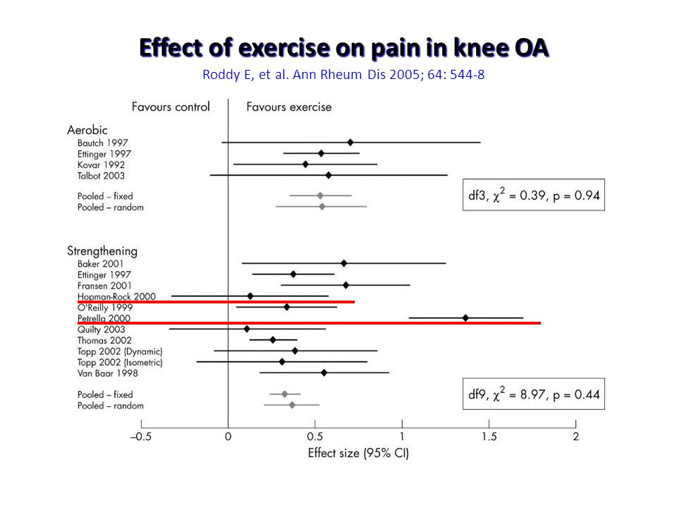 Effect of exercise on pain in knee OA Effect of exercise on pain in knee OA Roddy E, et al. Ann Rheum Dis 2005; 64: 544-8