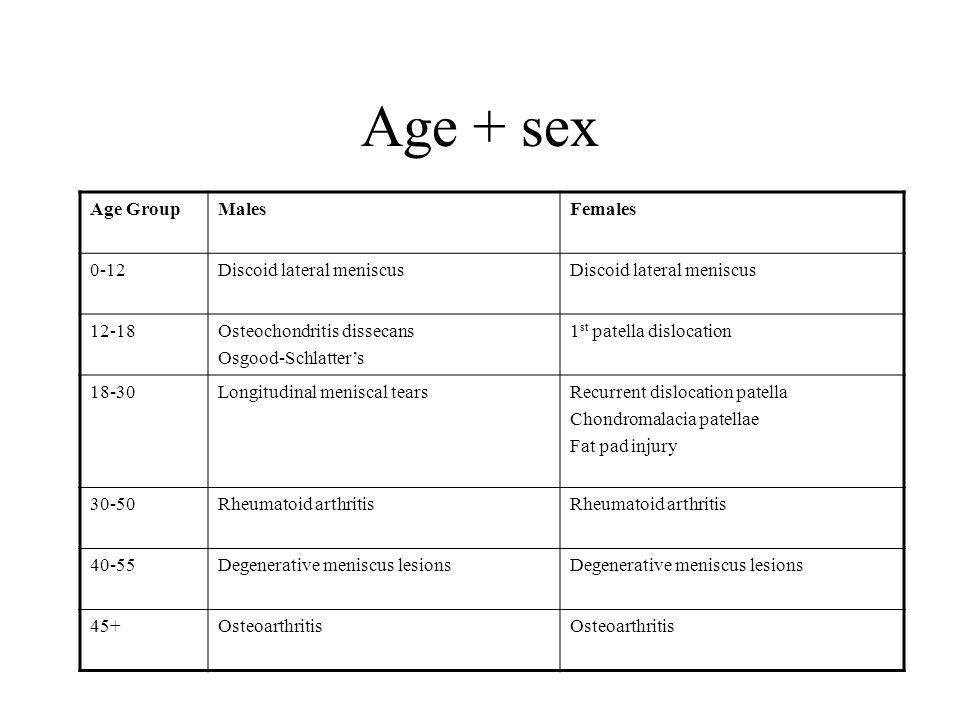 Age + sex Age GroupMalesFemales 0-12Discoid lateral meniscus 12-18Osteochondritis dissecans Osgood-Schlatters 1 st patella dislocation 18-30Longitudin