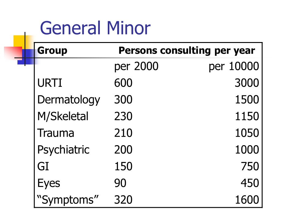 General Minor GroupPersons consulting per year per 2000per 10000 URTI6003000 Dermatology3001500 M/Skeletal2301150 Trauma2101050 Psychiatric2001000 GI150750 Eyes90450 Symptoms3201600