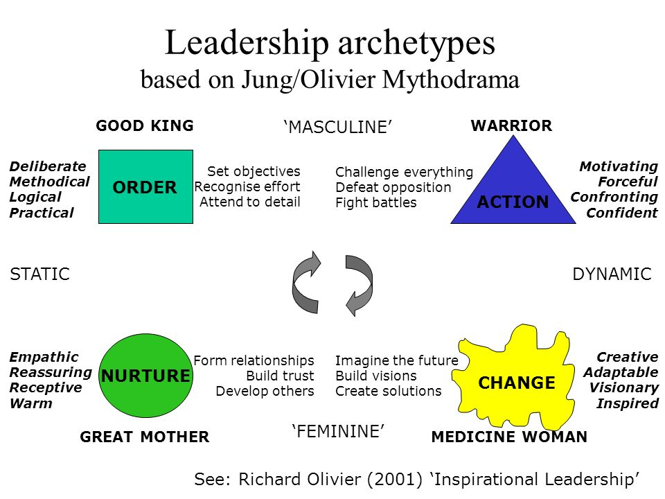 Leadership archetypes based on Jung/Olivier Mythodrama STATIC DYNAMIC FEMININE MASCULINE NURTURE GREAT MOTHER ORDER GOOD KING ACTION WARRIOR CHANGE ME