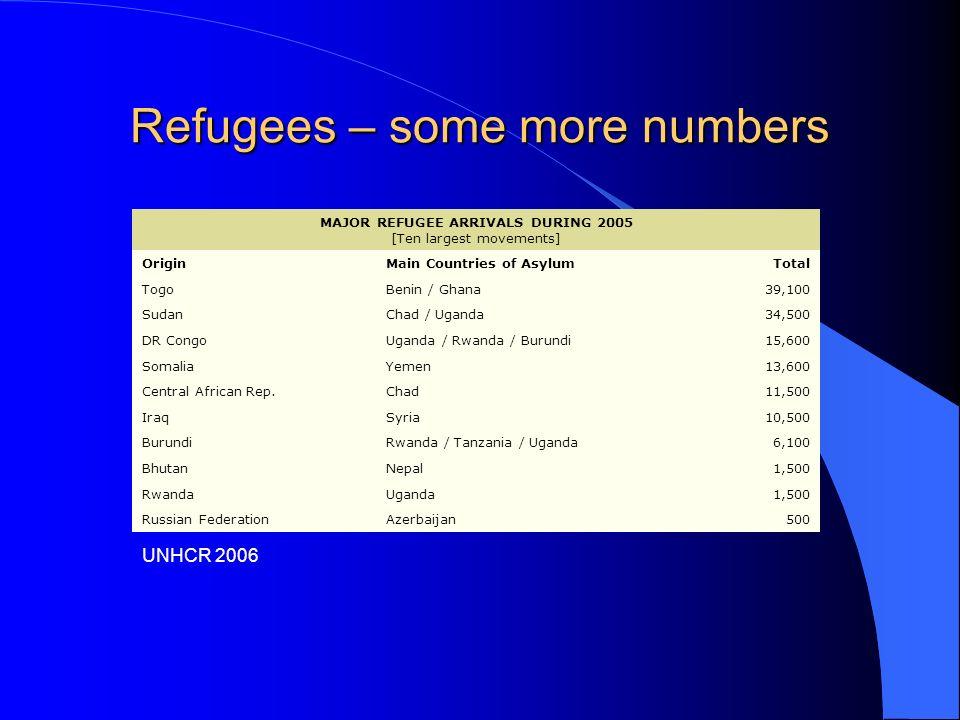 Refugees – some more numbers MAJOR REFUGEE ARRIVALS DURING 2005 [Ten largest movements] OriginMain Countries of AsylumTotal TogoBenin / Ghana39,100 SudanChad / Uganda34,500 DR CongoUganda / Rwanda / Burundi15,600 SomaliaYemen13,600 Central African Rep.Chad11,500 IraqSyria10,500 BurundiRwanda / Tanzania / Uganda6,100 BhutanNepal1,500 RwandaUganda1,500 Russian FederationAzerbaijan500 UNHCR 2006