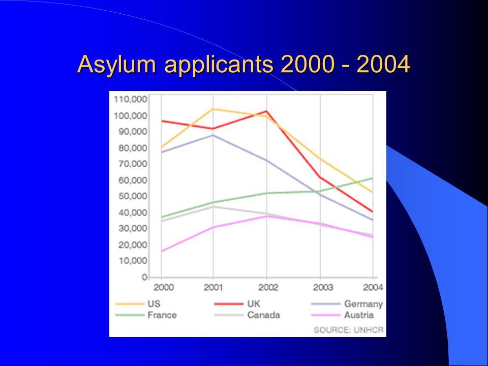 Asylum applicants 2000 - 2004