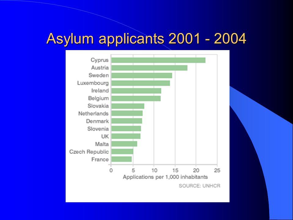 Asylum applicants 2001 - 2004