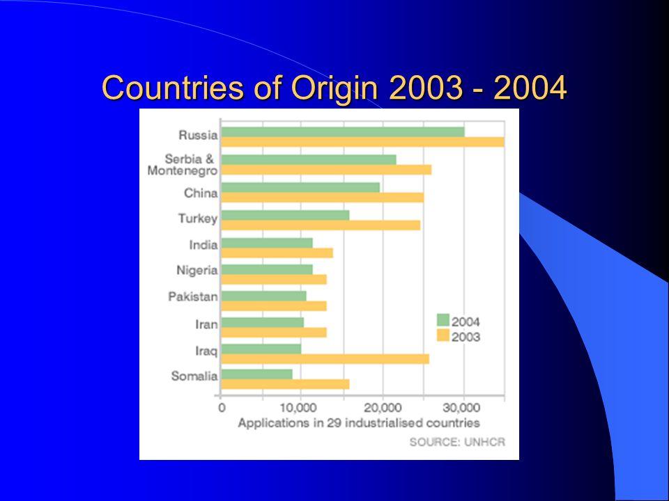 Countries of Origin 2003 - 2004