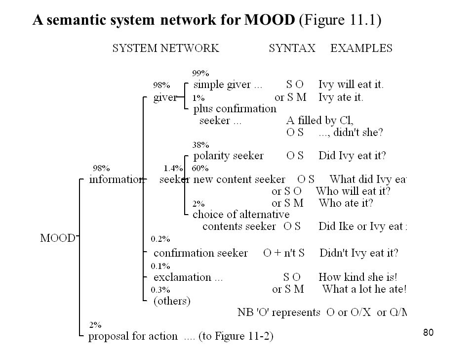 80 A semantic system network for MOOD (Figure 11.1)