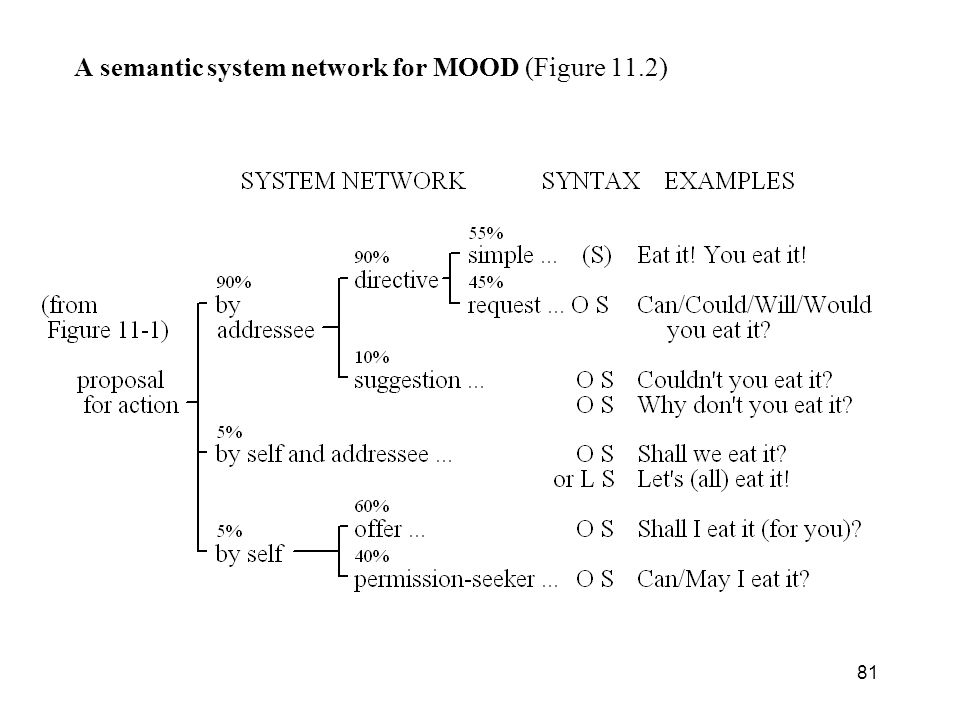 81 A semantic system network for MOOD (Figure 11.2)