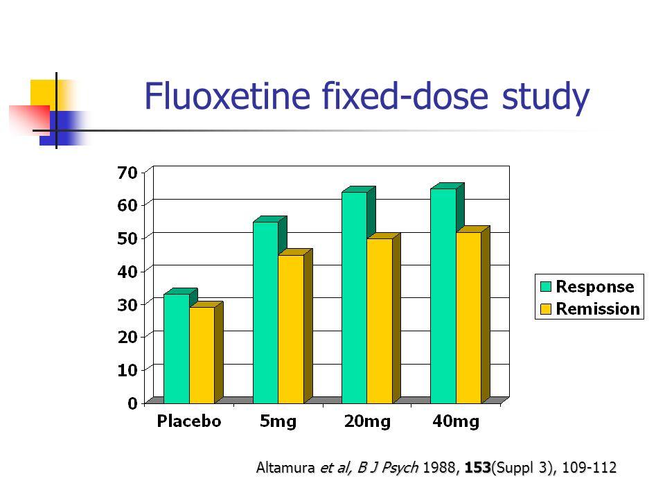 Fluoxetine fixed-dose study Altamura et al, B J Psych 1988, 153(Suppl 3), 109-112