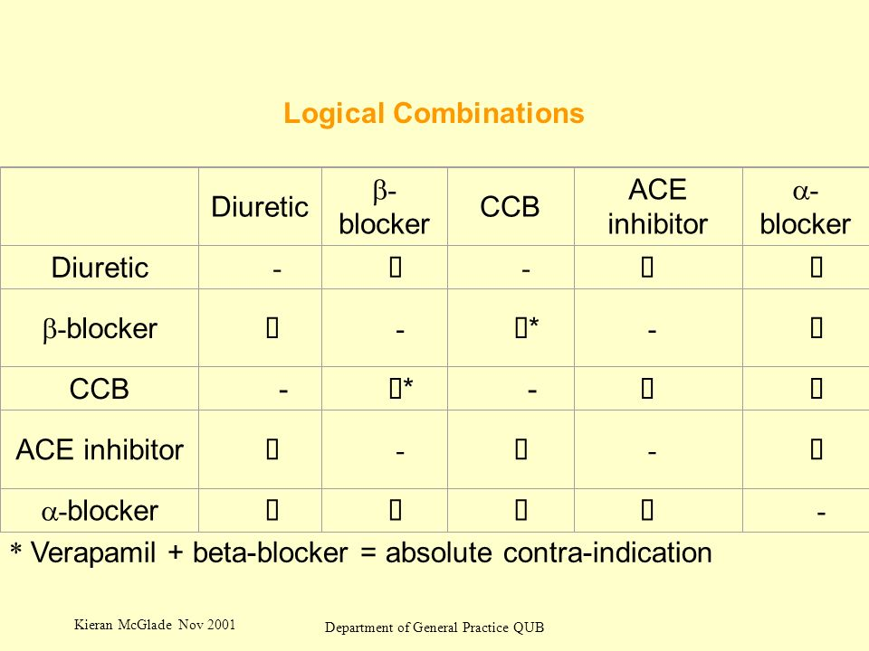 Kieran McGlade Nov 2001 Department of General Practice QUB Logical Combinations Diuretic - blocker CCB ACE inhibitor - blocker Diuretic - - - blocker