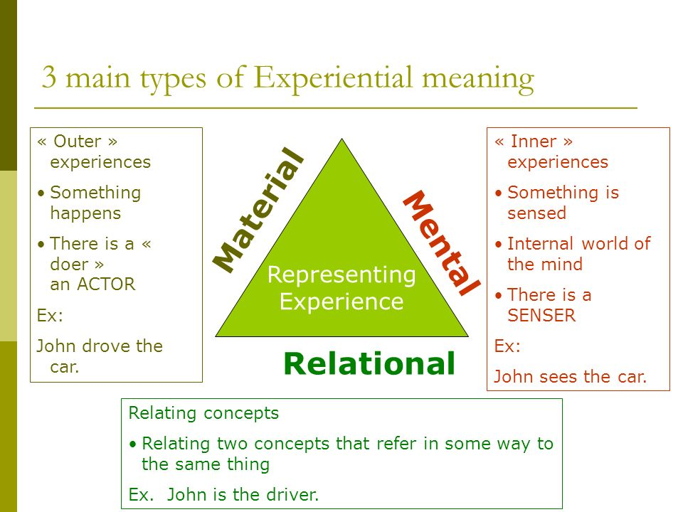 3 main types of Experiential meaning Representing Experience Material Mental Relational « Outer » experiences Something happens There is a « doer » an