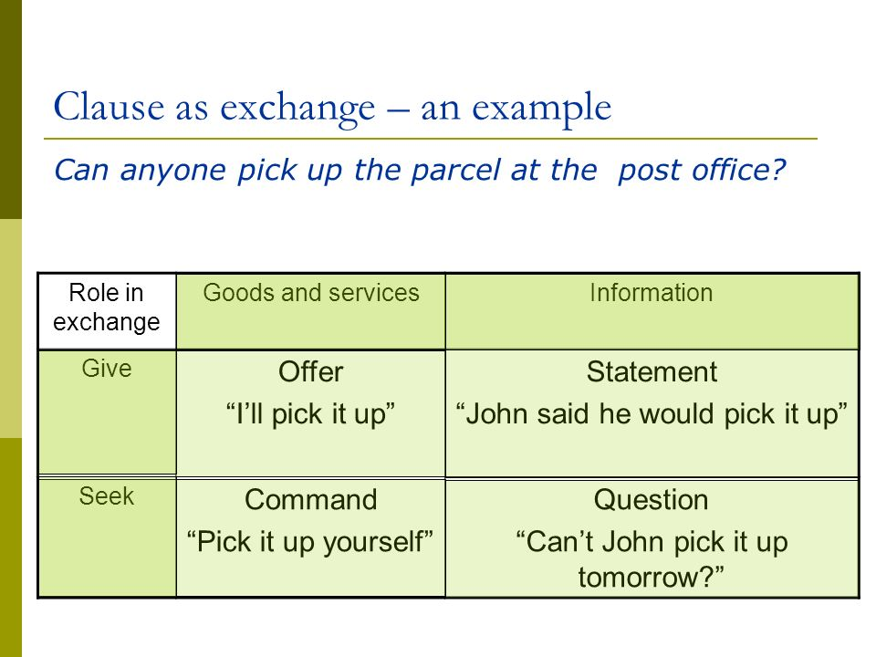 Clause as exchange – an example Role in exchange Goods and servicesInformation Give Offer Ill pick it up Statement John said he would pick it up Seek