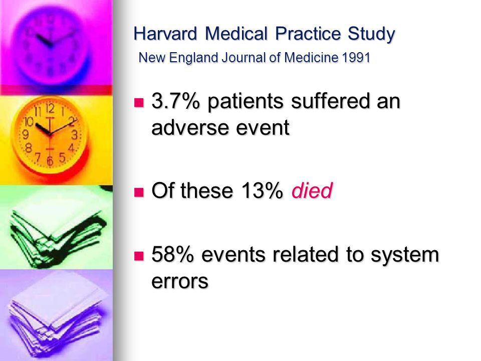 Harvard Medical Practice Study New England Journal of Medicine 1991 3.7% patients suffered an adverse event 3.7% patients suffered an adverse event Of these 13% died Of these 13% died 58% events related to system errors 58% events related to system errors