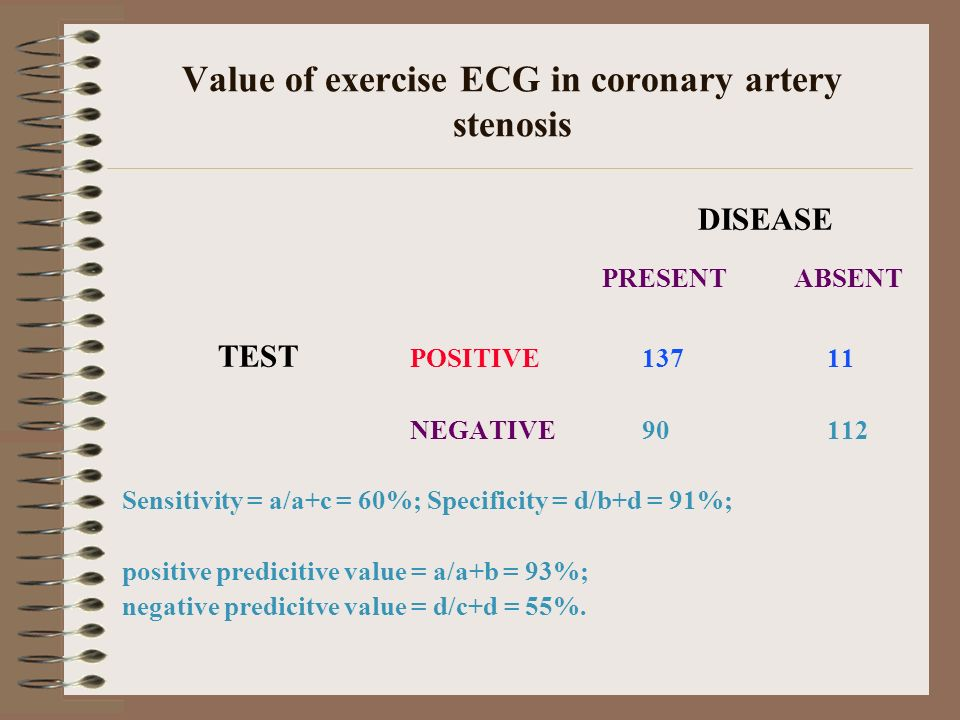 Value of exercise ECG in coronary artery stenosis DISEASE PRESENTABSENT TEST POSITIVE 137 11 NEGATIVE 90 112 Sensitivity = a/a+c = 60%; Specificity =