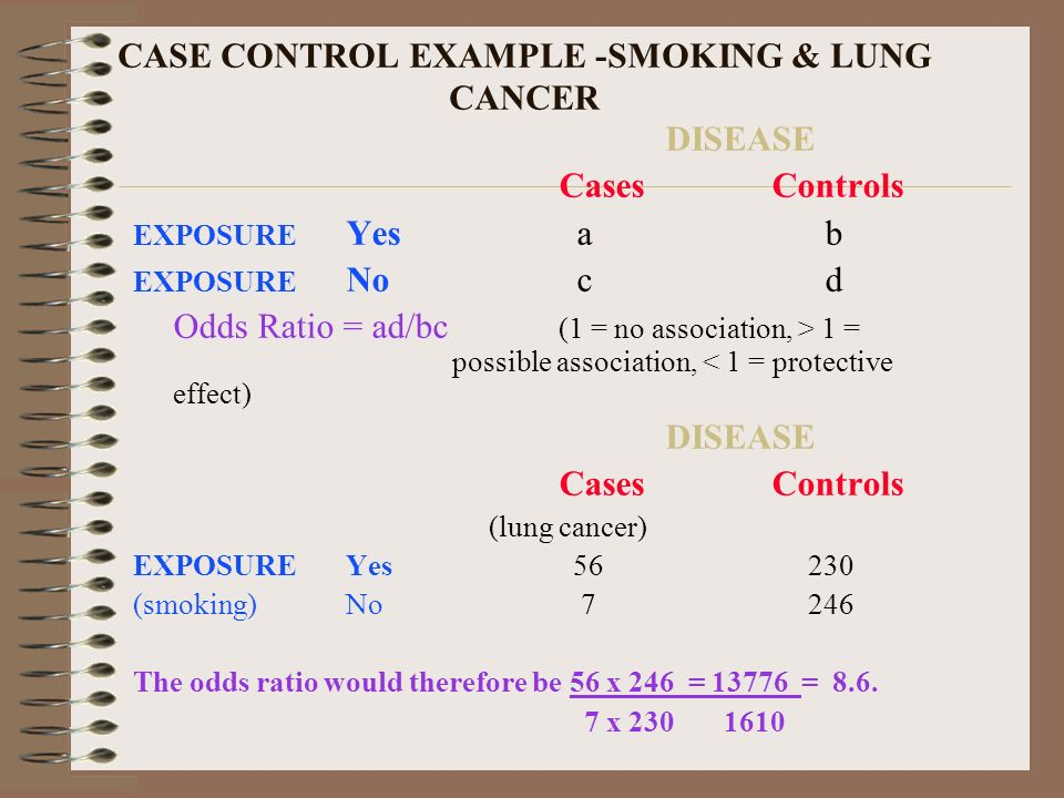 CASE CONTROL EXAMPLE -SMOKING & LUNG CANCER DISEASE CasesControls EXPOSURE Yes a b EXPOSURE No c d Odds Ratio = ad/bc (1 = no association, > 1 = possi