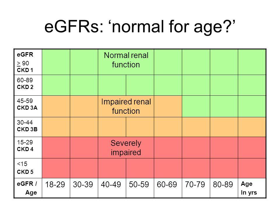 eGFRs: normal for age? eGFR > 90 CKD 1 Normal renal function 60-89 CKD 2 45-59 CKD 3A Impaired renal function 30-44 CKD 3B 15-29 CKD 4 Severely impair