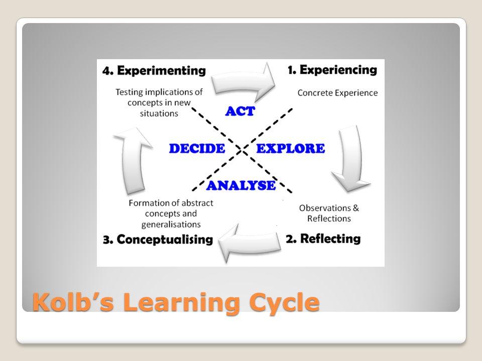 Kolbs Learning Cycle