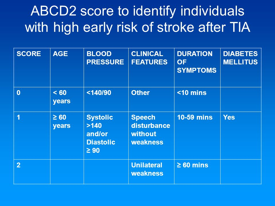 ABCD2 score to identify individuals with high early risk of stroke after TIA SCOREAGEBLOOD PRESSURE CLINICAL FEATURES DURATION OF SYMPTOMS DIABETES ME