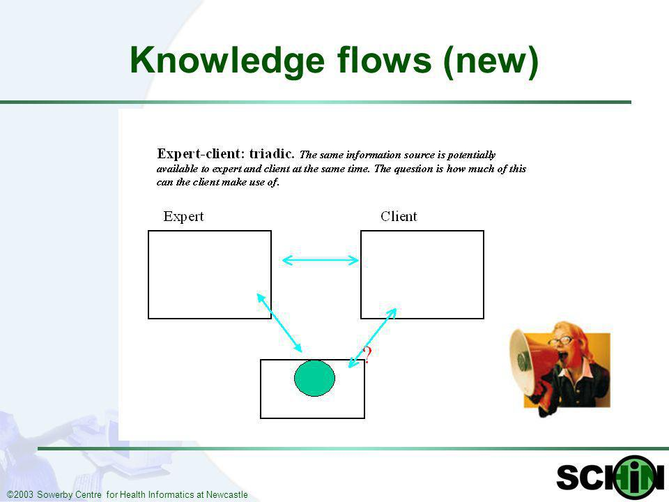 ©2003 Sowerby Centre for Health Informatics at Newcastle Knowledge flows (new)