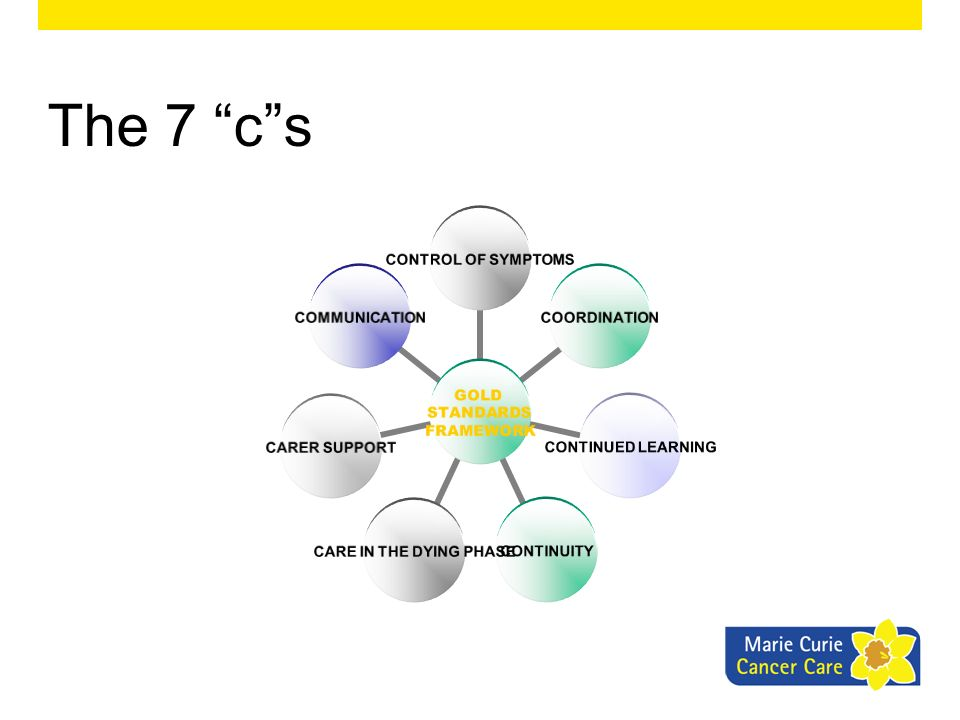 GOLD STANDARDS FRAMEWORK CONTROL OF SYMPTOMS COORDINATION CONTINUED LEARNING CONTINUITY CARE IN THE DYING PHASE CARER SUPPORTCOMMUNICATION The 7 cs