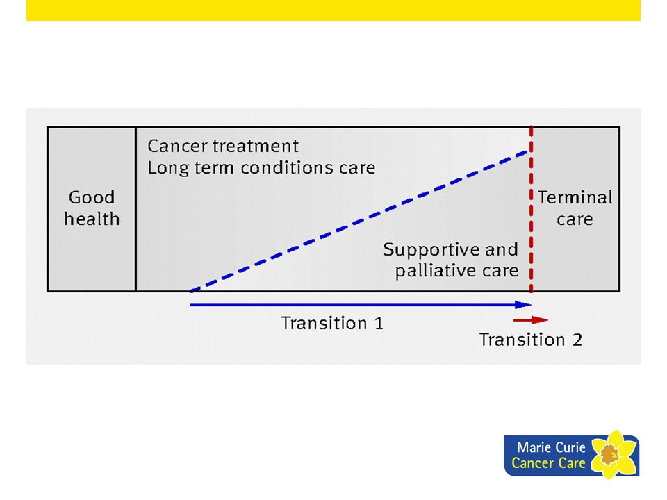 Transition 1: Would my patient benefit from supportive and palliative care.