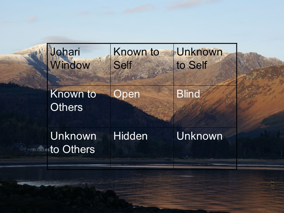 Johari Window Known to Self Unknown to Self Known to Others OpenBlind Unknown to Others HiddenUnknown