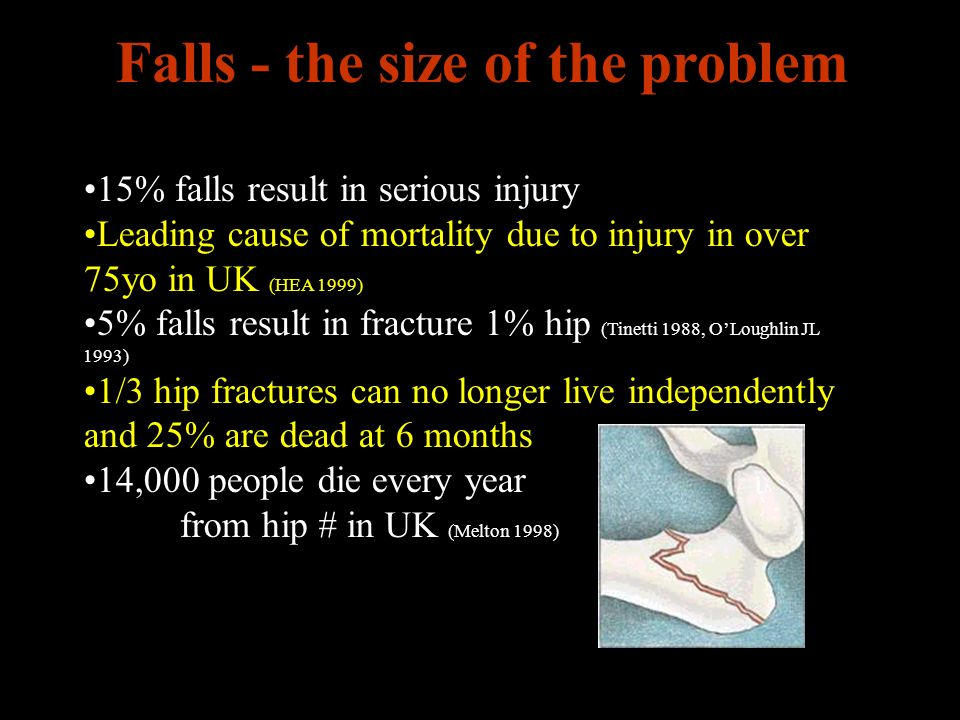 15% falls result in serious injury Leading cause of mortality due to injury in over 75yo in UK (HEA 1999) 5% falls result in fracture 1% hip (Tinetti