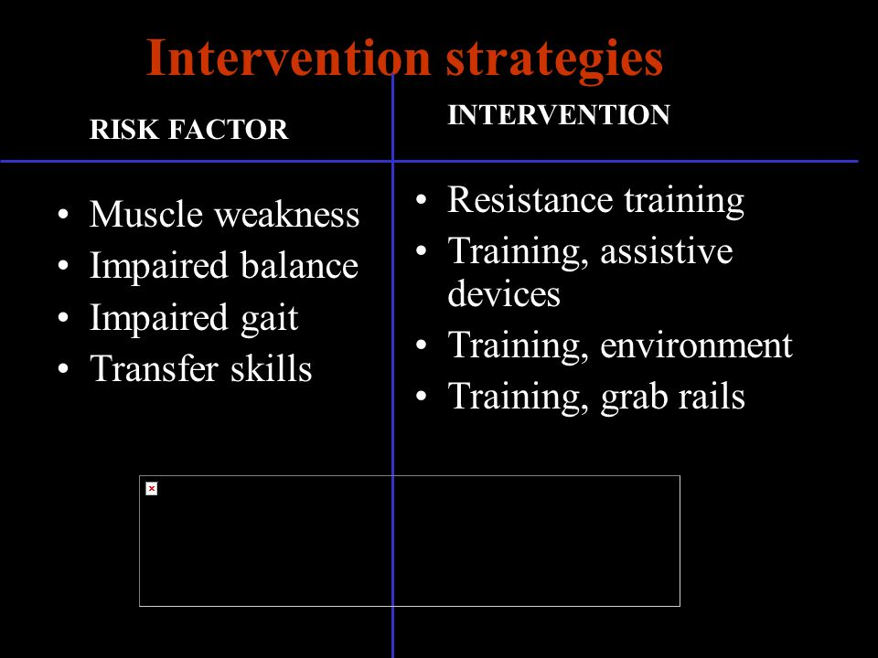 Intervention strategies RISK FACTOR Muscle weakness Impaired balance Impaired gait Transfer skills INTERVENTION Resistance training Training, assistive devices Training, environment Training, grab rails