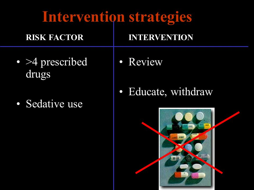 Intervention strategies RISK FACTOR >4 prescribed drugs Sedative use INTERVENTION Review Educate, withdraw