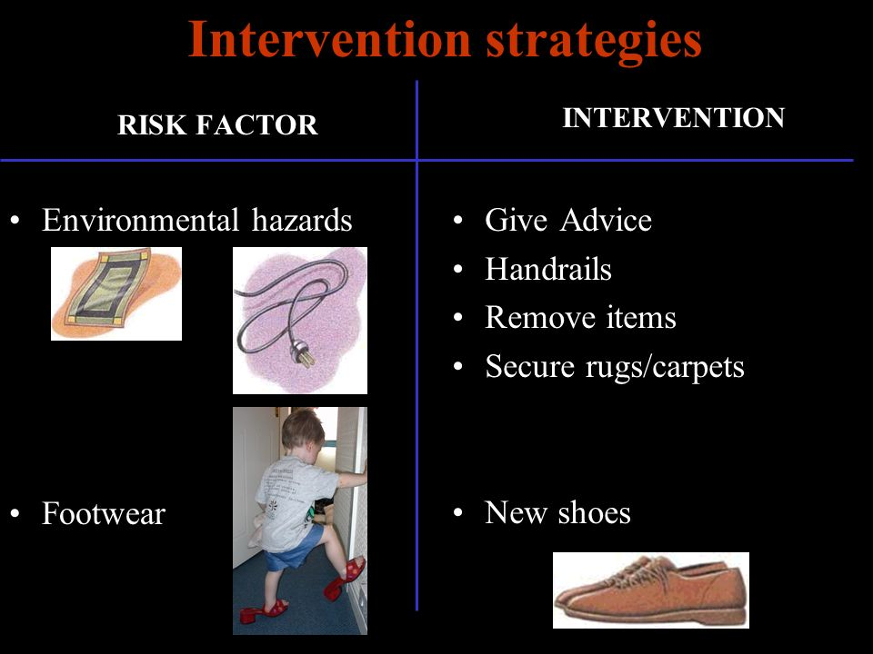 Intervention strategies RISK FACTOR Environmental hazards Footwear INTERVENTION Give Advice Handrails Remove items Secure rugs/carpets New shoes
