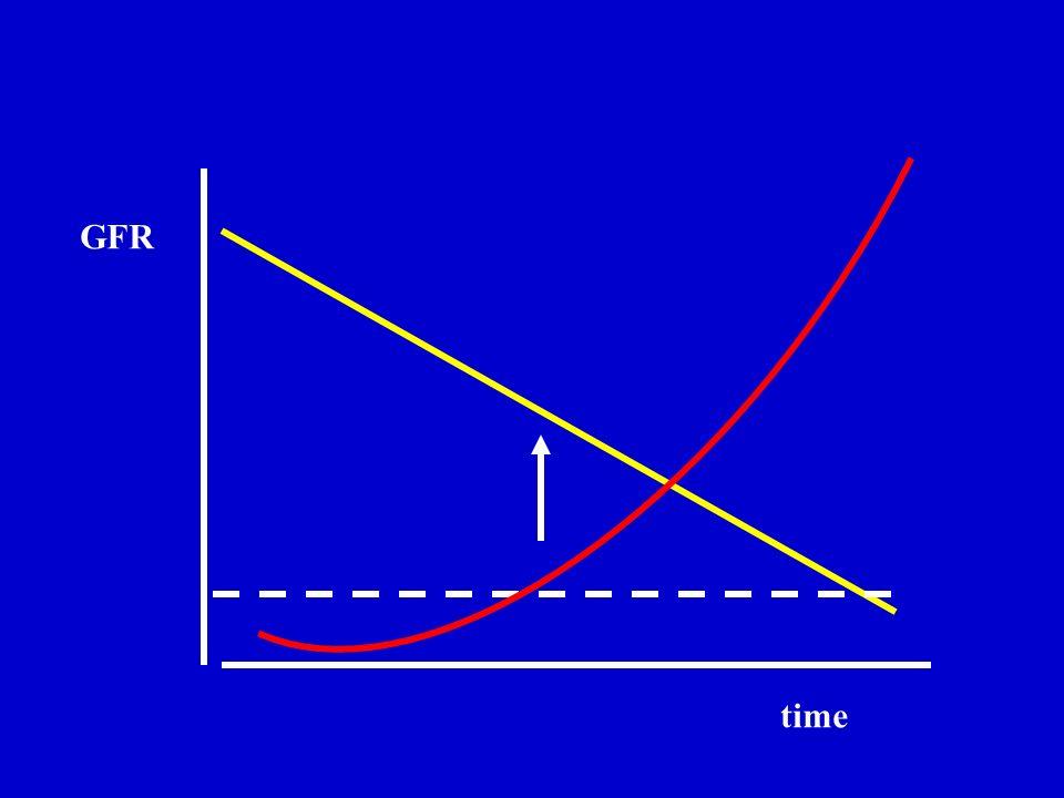 Cockcroft-Gault formula Calculated Crcl = (140-age) x weight x 1.2 serum creatinine