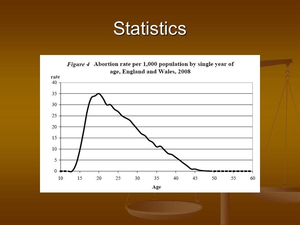 LARCS (POICs – Depo-Provera) Timing of DEPO Has unprotected sex occurred.