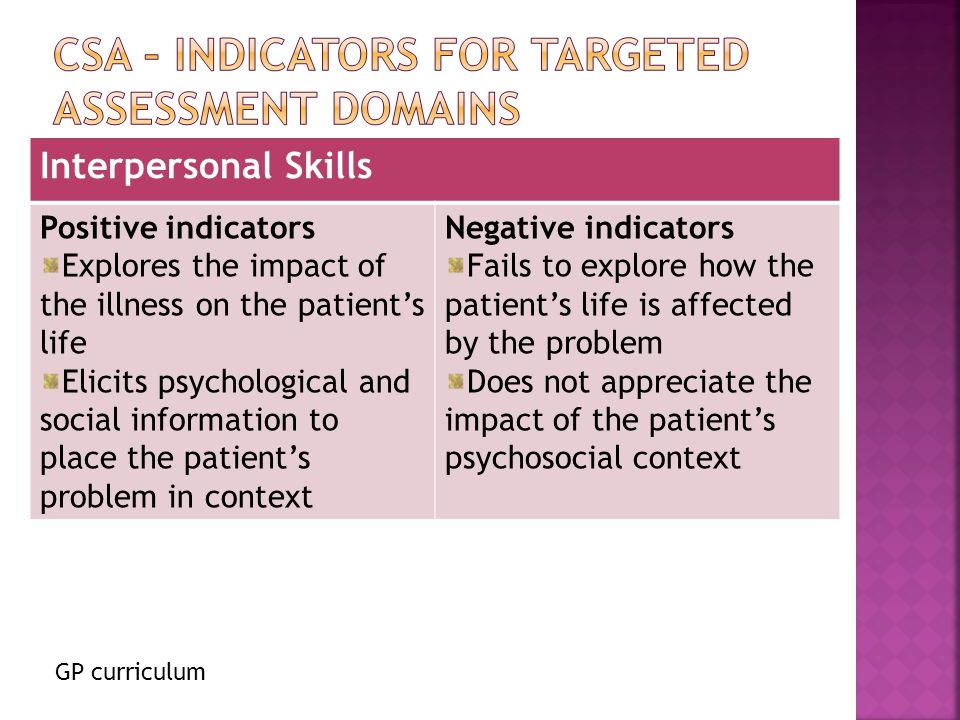GP curriculum Interpersonal Skills Positive indicators Explores the impact of the illness on the patients life Elicits psychological and social information to place the patients problem in context Negative indicators Fails to explore how the patients life is affected by the problem Does not appreciate the impact of the patients psychosocial context